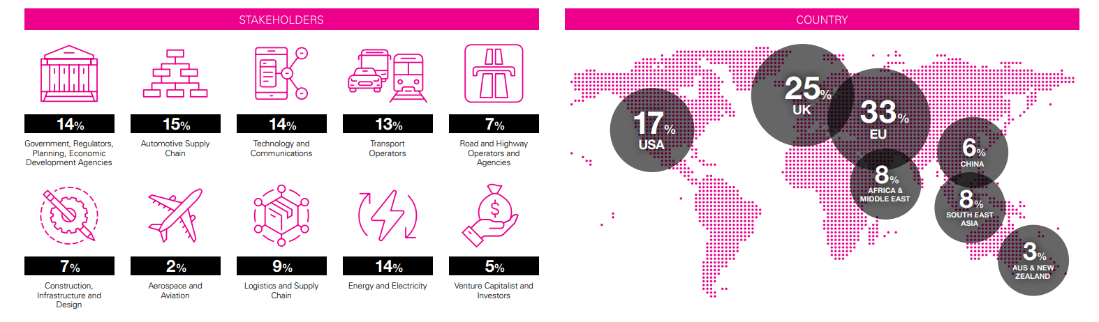 The industries that attend MOVE from around the world